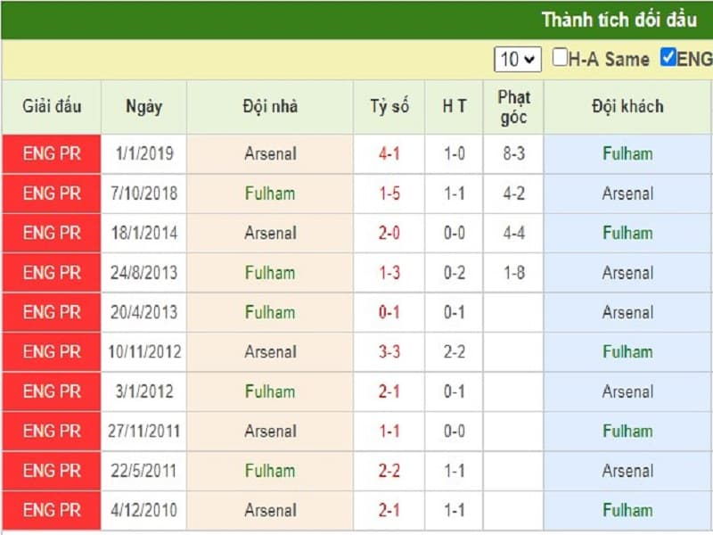 Nhận định Fulham với Arsenal