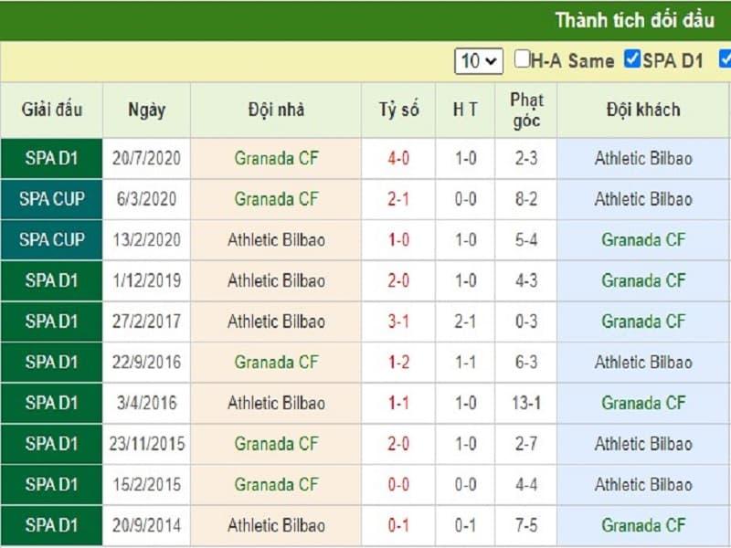 Nhận định Granada vs Bilbao