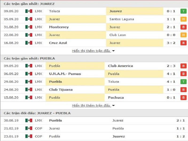 Nhận định bóng đá đội Juarez vs Puebl